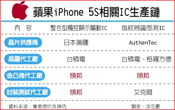 next iphone will support nfc and fingerprint scanner greekiphone