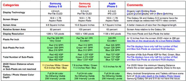 iphone 5 vs samsung galaxy s4 display tests copy greekiphone