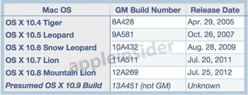 10.9 first developer preview build 13A451 greekiphone